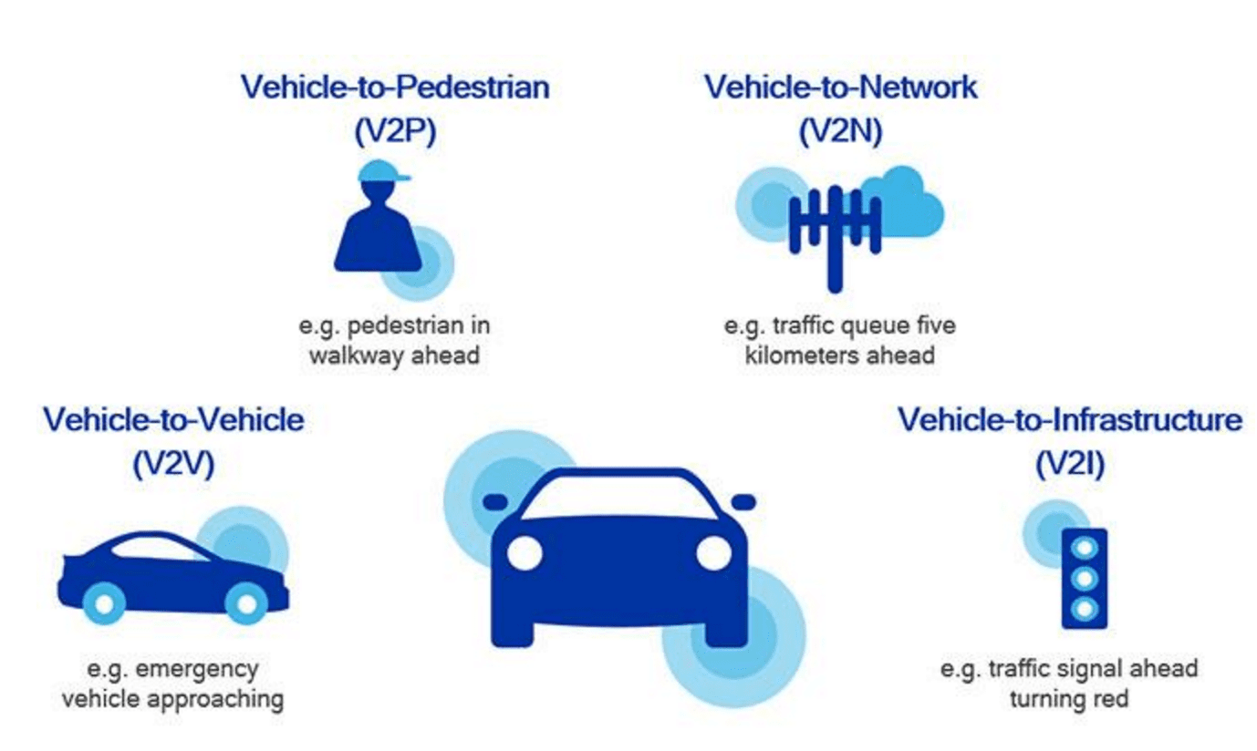V2x Gaining Traction In The Smart Mobility Industry Study